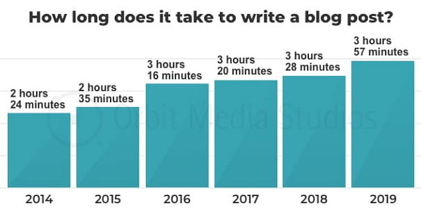Quality articles take more time to write