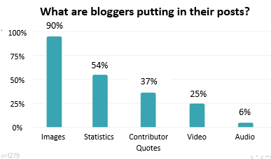 What are bloggers putting in their posts? Images are used 90% of the time, down to audio at 6%. Video has grown to 25%.