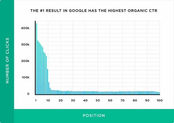 Chart: The #1 Result in Google has the highest Organic CTR, well beyond  #2 and #3.