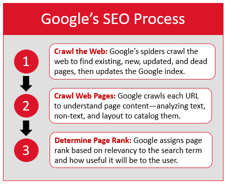 Google's SEO Process: 1. Crawl the Web: Google's spiders craw the web to find existing, new, updated, and dead pages, then updates the Google index. 2. Crawl Web Pages: Google crawls each URL to understand page content--analyzing text, non-text, and layout to catalog them. 3. Determine Page Rank: Google assigns page rank based on relevance to the search term and how useful it will be to the user.