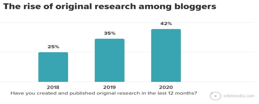 The rise of original research among bloggers: 42% of respondents have published it in the last 12 months (in 2020), up from 25% in 2018.