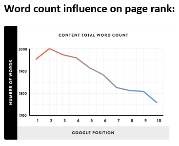 2021 Blogging Trend:Word count influence on page rank-- Number of words and Google position. Posts that get #1 page rank position are approximately 2,000 words. This drops steadily to 1700 words in #10 page rank position
