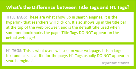 What's the difference between Title Tags and H1 Tags? Title tags show up in search engines as the hyperlink that searchers click on and in the title bar at the top of the web browser. They do NOT appear on the actual webpage. H1 Tags are what users see on the webpage. It is in large text and acts as a title for the page. H1 tags usually do not appear in search engines.