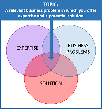 Topic: A relevant business problem in which you offer expertise and a potential solution. This is the sweet spot derived from using your expertise to solve a business problem