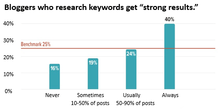 """Bloggers who research keywords get """"strong results: 2x the number of bloggers who """"always"""" research keywords have """"strong results"""" than those who do so 10-50% of the time."""