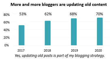 More and more bloggers are updating old content, from 53% in 2017 to 70% in 2020.