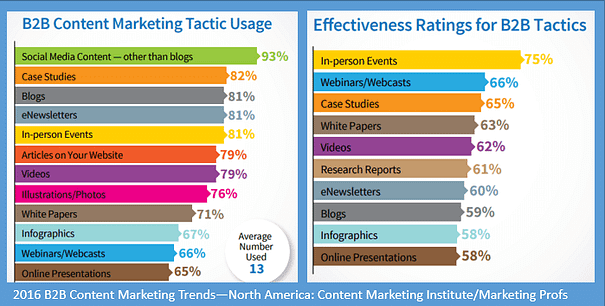 B2B blogs are third most popular tactic that are viewed by marketers as 59% effective. (CMI/MarketingProfs)