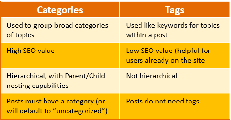 Differences between Categories (Broad Post topics used by Google and users) and tags (used as keywords in a post, by users--not for SEO).
