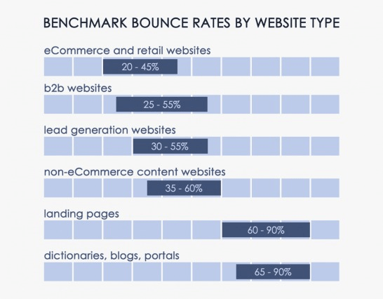 Website stickiness vary by website type.; ecommerce and retail 20-45%; b2b websites 24-55%; lead generation websites 30-55%. non-ecommerce content websites 35-60%; landing pages 60-90%; dictionaries, blogs, portals 65-90%