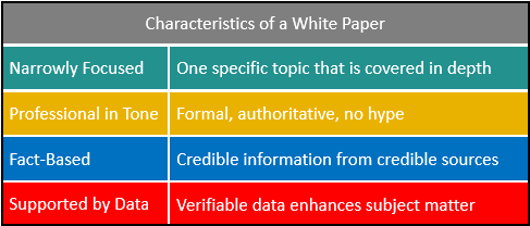 Characteristics of a white papaer: narrowly focused, professional in tone, fact-based, supported by data