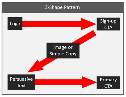 Image shows z-shaped webpage scanning pattern. Sanning starts at top-left (example: Logo); Step 2 of scan moves horizontally to the top-right (example: Sign-up CTA); Step3 is in the center of the page as  the eye shifts to the lower left (example: Image or simple copy); Step 4 moves diagonally down to the lower left (example: persuasive text); Step 5 moves horizontally across page to lower-right (example: Primary CTA). Boston-based copywriter Westebbe Marketing.