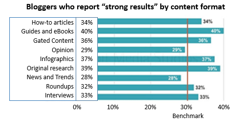 """Bloggers who reports """"strong results"""" by content format. Different formats get a wide variety of results, from roundups at 28% to guide books and eBooks at 40%."""