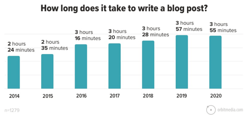 How long does it take to write a blog post? The average time to write a blg post has isen from 2hr 24min in 2014 to 3 hr 55min in 2020.
