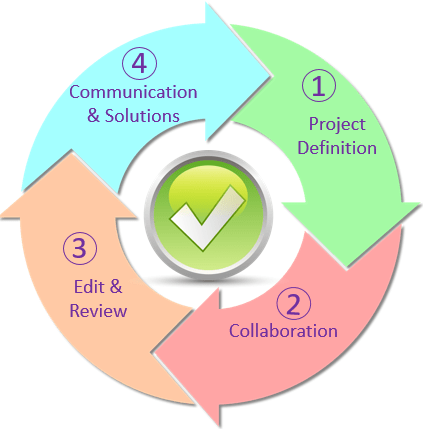 Content Creation Process. (1) Project Definition, (2) Collaboration, (3) Edit & Review, (4) Communicatin & Solutions