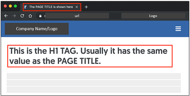 Shows the difference between the H1 Title Tag and the Page Title. Image by Westebbe Marketing.