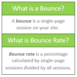 What is a bounce? A bounce is a single-page session on your site. What is a bounce rate? Bounce rate is a percentage calculated by single-page sessions divided by all sessions.