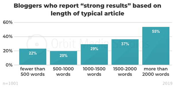 """55% of those whose blogs show """"strong results"""" have blog articles over 2,000 words."""