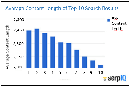 Chart: Average Content Length of Top 10 Search Results (Serp IQ).