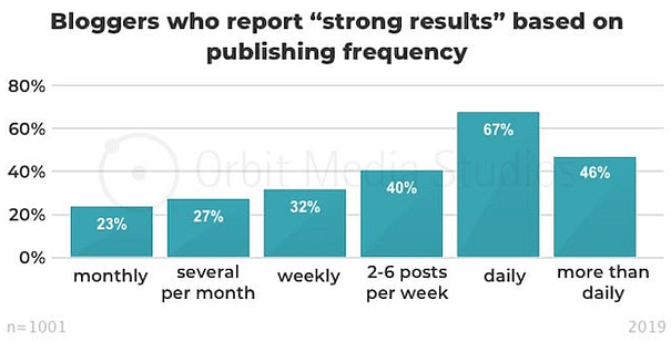 Bloggers who report strong results based on publihing frequency: Publishing daily gets the highest percentage (67%) of strong results, with monthly getter the lowest (23%)