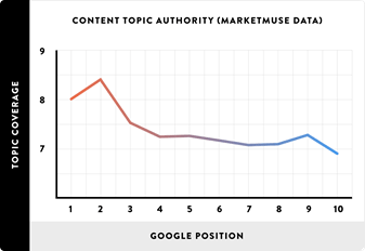 Chart: Content Topic Authority (Marketmuse Data)