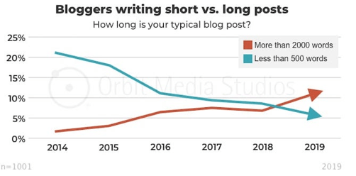2021 Blogging Trend: From 2014 through 2019, longer blogs have seen a steady rise, while shorter blogs have seen a steady decline.