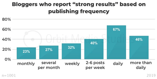 Greater blog article frequency increases search ranking.