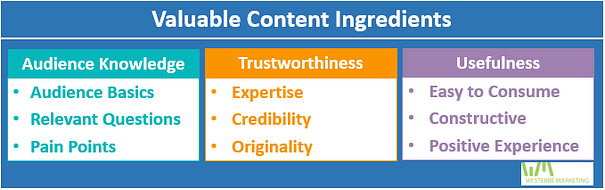 Valuable Content Ingredients: Audience Knowledge (Audience Basics, Relevant Questions, Pain Point); Trustworthiness: Expertise, Credbility, Originality; Usefulness: Easy to Consume, Constructive, Positive Experience