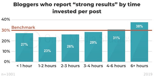 Bloggers who put in 6+ hours per post see the best results (1-2 hours gets the least strong results).