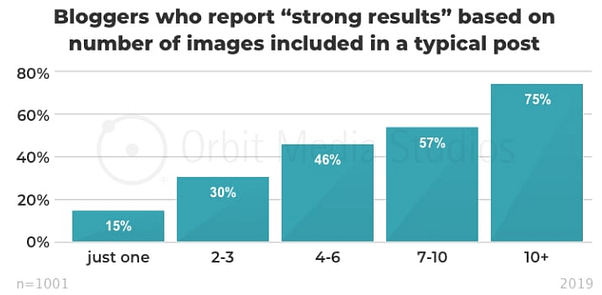 75% of bloggers who feel they have strong results that their blogs have 10+ images.
